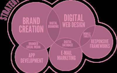 Website Design, Logo Design, Social Media, Digital Marketing SEO and Hosting in South Africa.